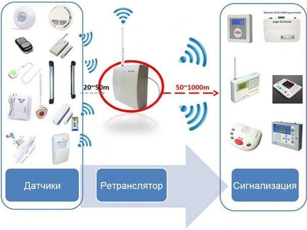 GSM передатчик для сигнализации