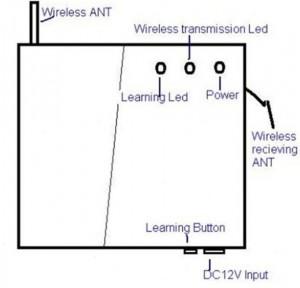Схематическое обозначение элементов передатчика